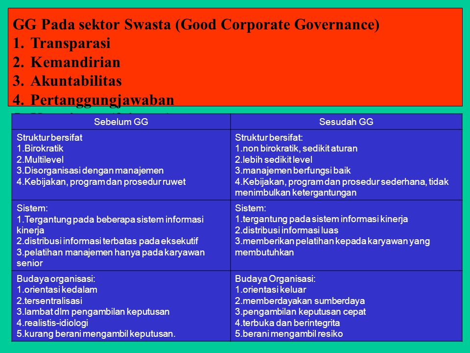 GG Pada sektor Swasta (Good Corporate Governance) 1.Transparasi 2.Kemandirian 3.Akuntabilitas 4.Pertanggungjawaban 5.Kewajaran (fairness) Sebelum GGSe