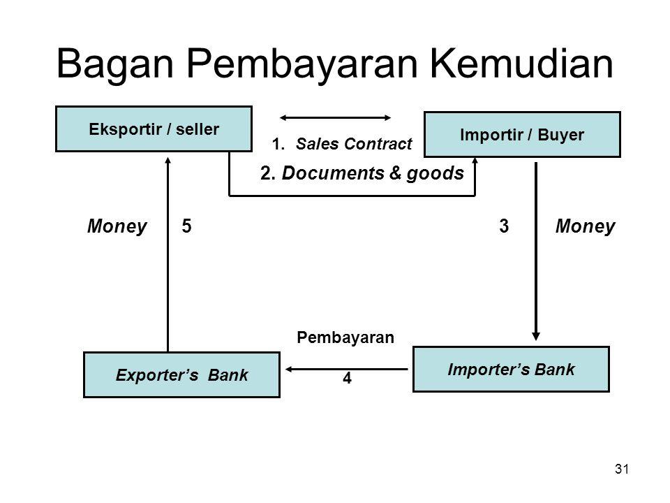 Bagan Pembayaran Kemudian 1. Sales Contract 2. Documents & goods Money 5 3 Money Pembayaran 4 Eksportir / seller Importir / Buyer Exporter's Bank Impo