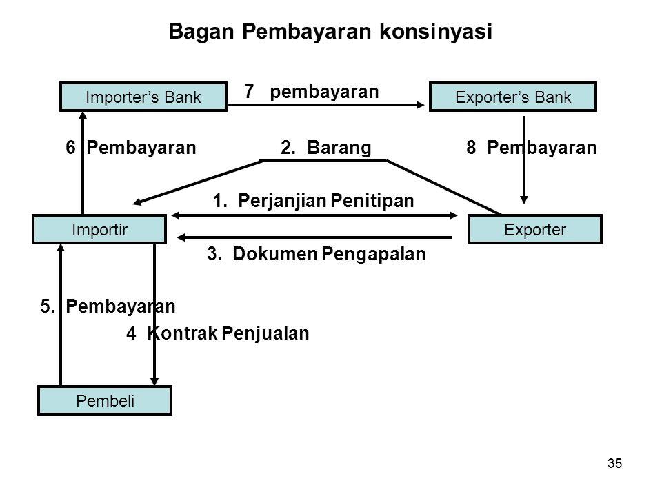 Bagan Pembayaran konsinyasi 7 pembayaran 6 Pembayaran 2. Barang 8 Pembayaran 1. Perjanjian Penitipan 3. Dokumen Pengapalan 5. Pembayaran 4 Kontrak Pen