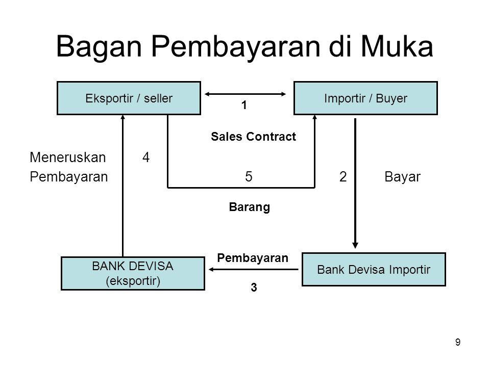 Bagan Pembayaran di Muka 1 Sales Contract Meneruskan 4 Pembayaran 5 2 Bayar Barang Pembayaran 3 Eksportir / sellerImportir / Buyer BANK DEVISA (ekspor