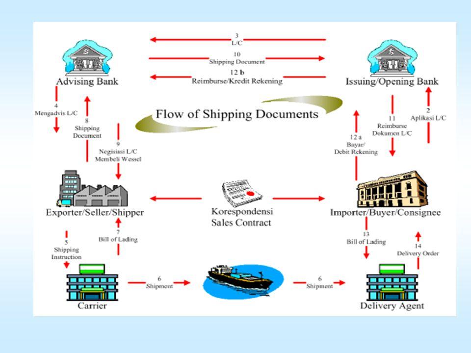 Dengan demikian sebenarnya eksportir dapat memilih terms of delivery yang lebih menguntungkan bagi dirinya maupun bagi negaranya, yaitu C FR, dan CIF.