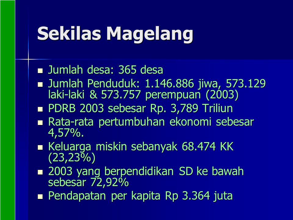 Sekilas Magelang Jumlah desa: 365 desa Jumlah desa: 365 desa Jumlah Penduduk: 1.146.886 jiwa, 573.129 laki-laki & 573.757 perempuan (2003) Jumlah Pend