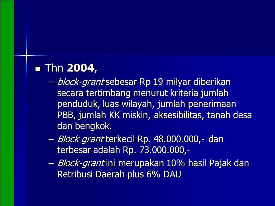 Thn 2004, Thn 2004, –block-grant sebesar Rp 19 milyar diberikan secara tertimbang menurut kriteria jumlah penduduk, luas wilayah, jumlah penerimaan PB