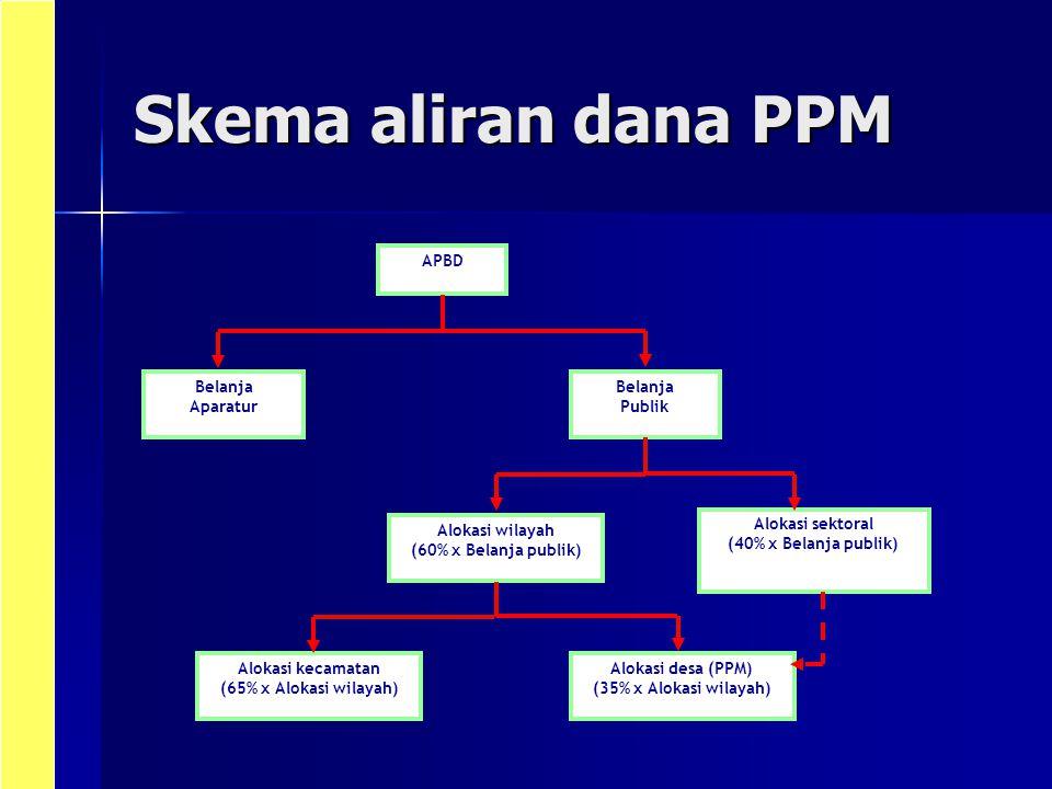 Skema aliran dana PPM APBD Belanja Aparatur Belanja Publik Alokasi wilayah (60% x Belanja publik) Alokasi kecamatan (65% x Alokasi wilayah) Alokasi se