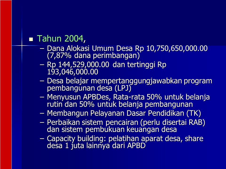 Tahun 2004, Tahun 2004, –Dana Alokasi Umum Desa Rp 10,750,650,000.00 (7,87% dana perimbangan) –Rp 144,529,000.00 dan tertinggi Rp 193,046,000.00 –Desa