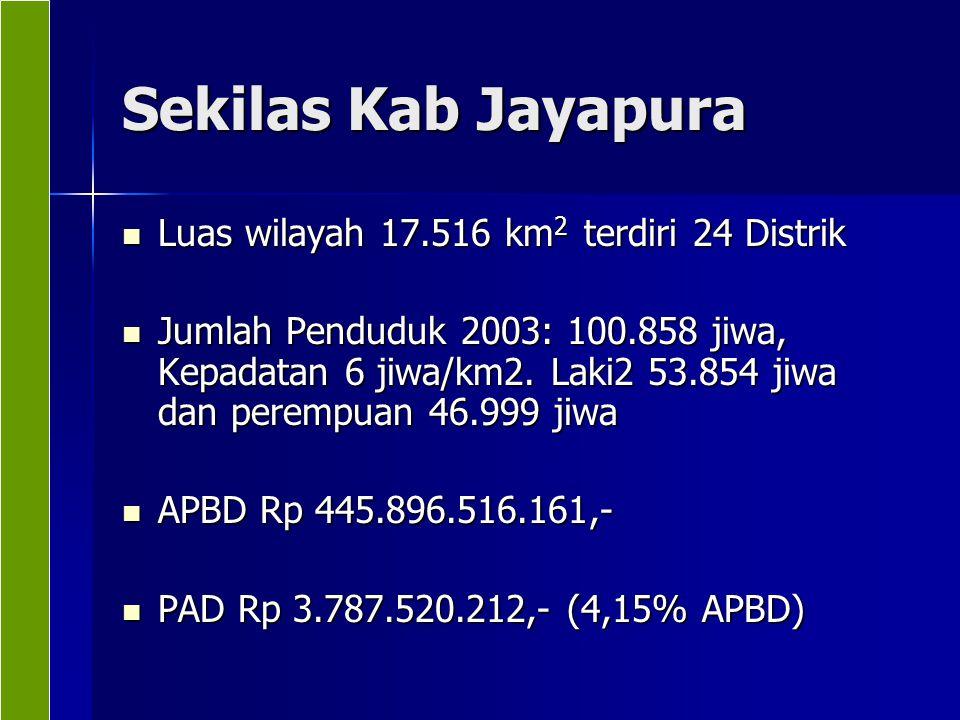 Sekilas Kab Jayapura Luas wilayah 17.516 km 2 terdiri 24 Distrik Luas wilayah 17.516 km 2 terdiri 24 Distrik Jumlah Penduduk 2003: 100.858 jiwa, Kepad