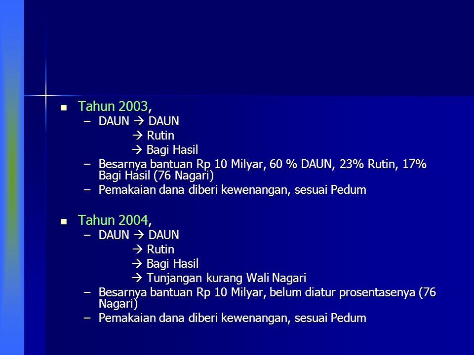 Tahun 2003, Tahun 2003, –DAUN  DAUN  Rutin  Rutin  Bagi Hasil –Besarnya bantuan Rp 10 Milyar, 60 % DAUN, 23% Rutin, 17% Bagi Hasil (76 Nagari) –Pe
