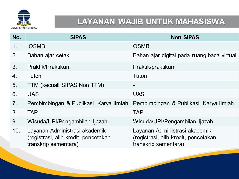 LAYANAN WAJIB UNTUK MAHASISWA No.SIPASNon SIPAS 1.OSMB 2.Bahan ajar cetakBahan ajar digital pada ruang baca virtual 3.Praktik/PraktikumPraktik/praktik