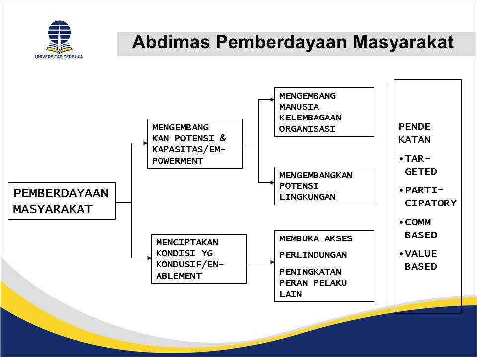PEMBERDAYAAN MASYARAKAT MENGEMBANG KAN POTENSI & KAPASITAS/EM- POWERMENT MENCIPTAKAN KONDISI YG KONDUSIF/EN- ABLEMENT MENGEMBANG MANUSIA KELEMBAGAAN ORGANISASI MENGEMBANGKAN POTENSI LINGKUNGAN MEMBUKA AKSES PERLINDUNGAN PENINGKATAN PERAN PELAKU LAIN PENDE KATAN TAR- GETED PARTI- CIPATORY COMM BASED VALUE BASED Abdimas Pemberdayaan Masyarakat