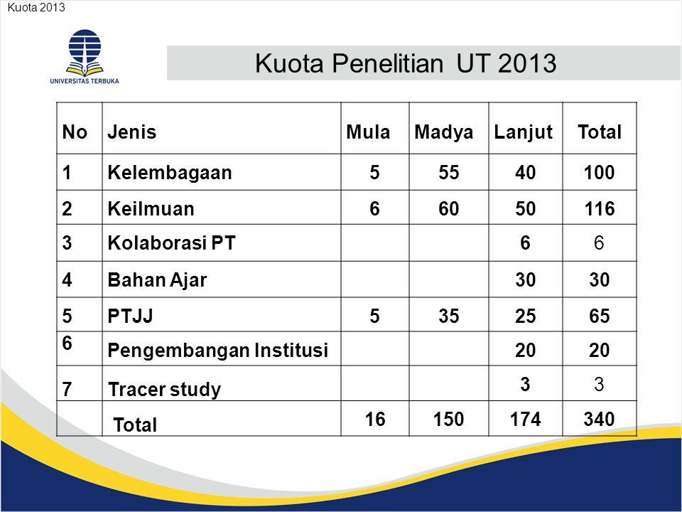 Rencana Jadwal Penelitian UT 2013 Kegiatan Penelitian PK, Kelembagaan, PTJJ Penelitian BA.