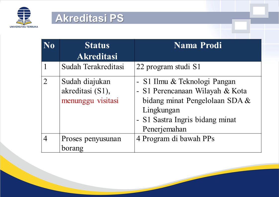 NoStatus Akreditasi Nama Prodi 1Sudah Terakreditasi22 program studi S1 2Sudah diajukan akreditasi (S1), menunggu visitasi - S1 Ilmu & Teknologi Pangan