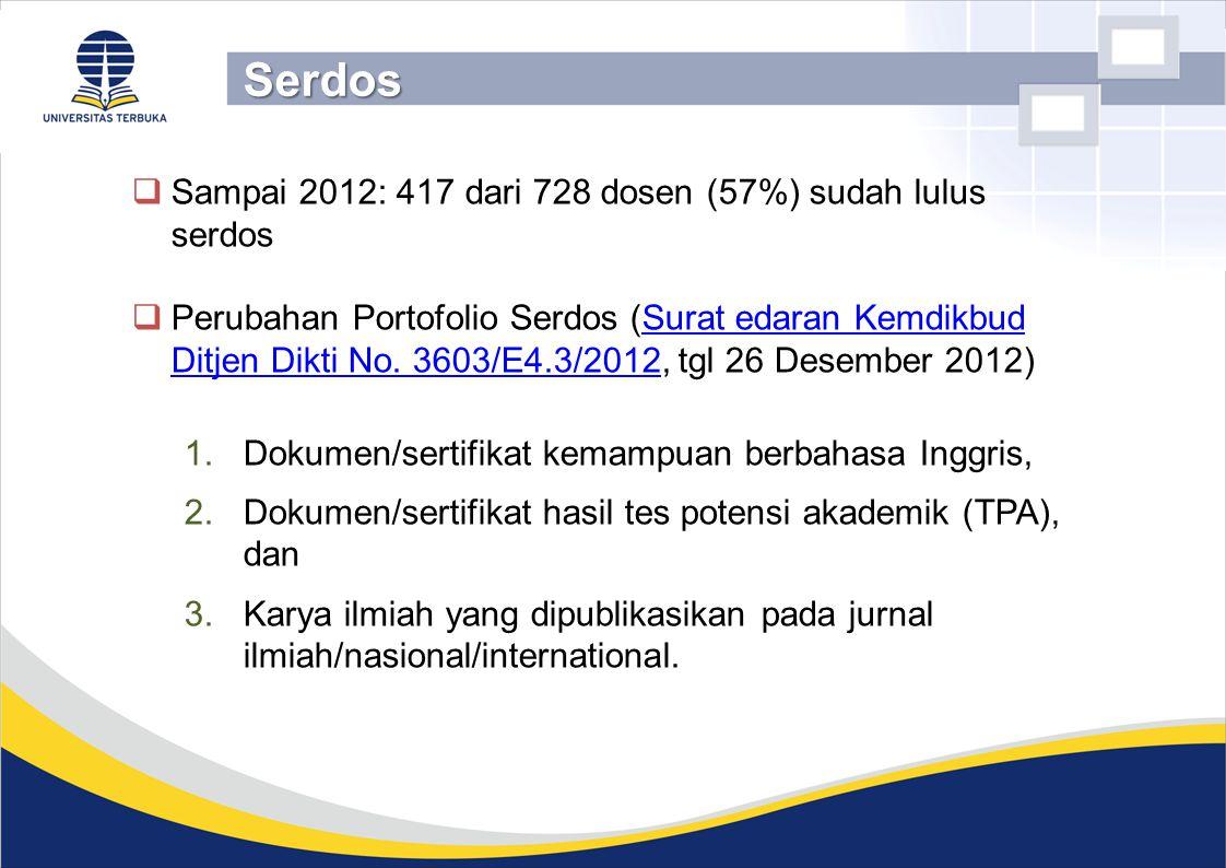  Sampai 2012: 417 dari 728 dosen (57%) sudah lulus serdos  Perubahan Portofolio Serdos (Surat edaran Kemdikbud Ditjen Dikti No. 3603/E4.3/2012, tgl