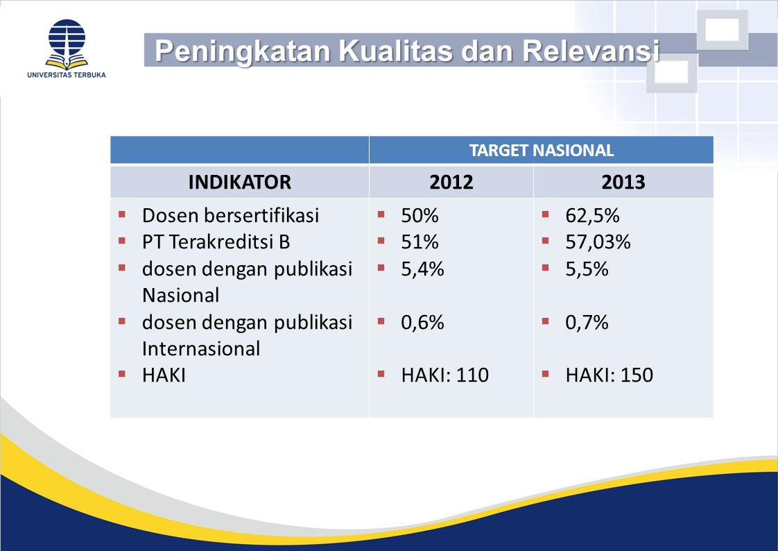 Peningkatan Kualitas dan Relevansi TARGET NASIONAL INDIKATOR20122013  Dosen bersertifikasi  PT Terakreditsi B  dosen dengan publikasi Nasional  do