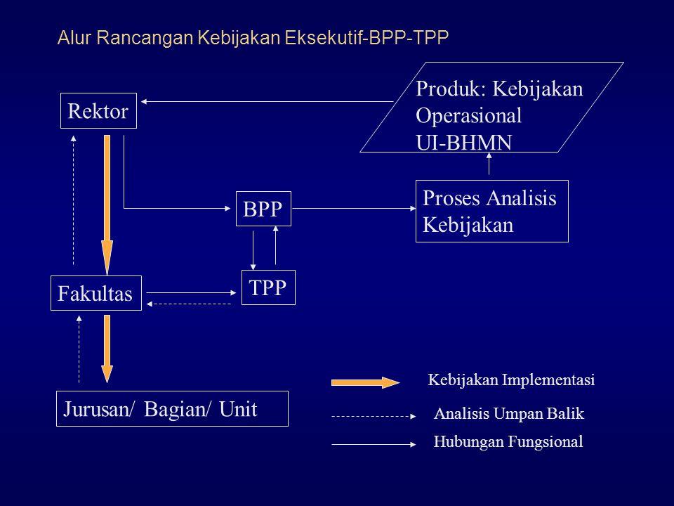 Produk: Kebijakan Operasional UI-BHMN BPP TPP Proses Analisis Kebijakan Fakultas Jurusan/ Bagian/ Unit Rektor Kebijakan Implementasi Analisis Umpan Balik Hubungan Fungsional Alur Rancangan Kebijakan Eksekutif-BPP-TPP