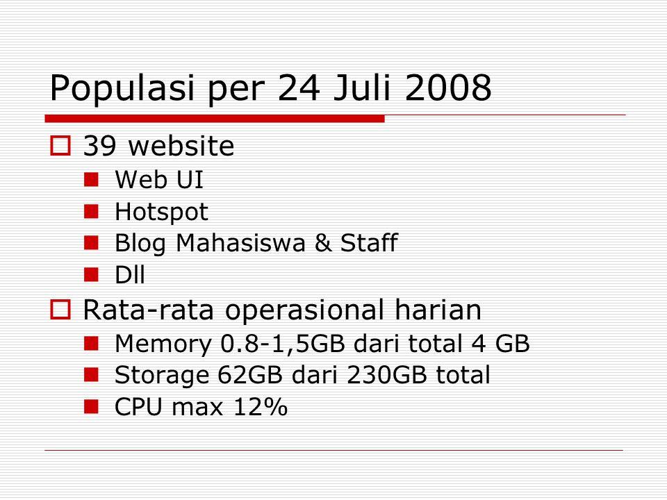 Populasi per 24 Juli 2008  39 website Web UI Hotspot Blog Mahasiswa & Staff Dll  Rata-rata operasional harian Memory 0.8-1,5GB dari total 4 GB Storage 62GB dari 230GB total CPU max 12%