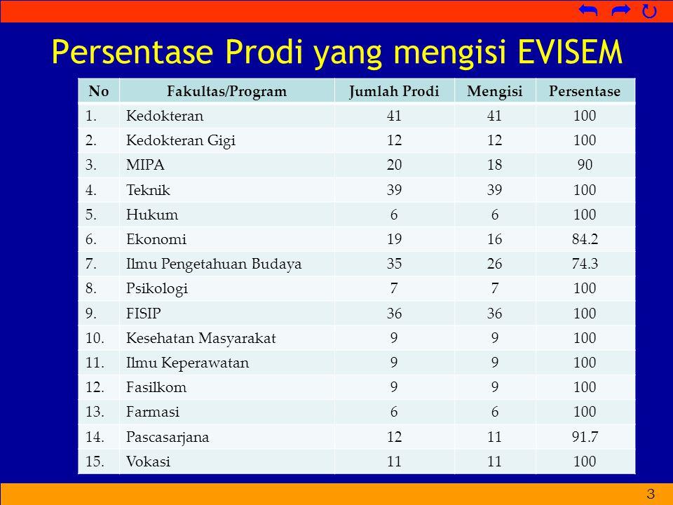   Persentase Prodi yang mengisi EVISEM 3 NoFakultas/ProgramJumlah ProdiMengisiPersentase 1.Kedokteran41 100 2.Kedokteran Gigi12 100 3.MIPA201890 4.