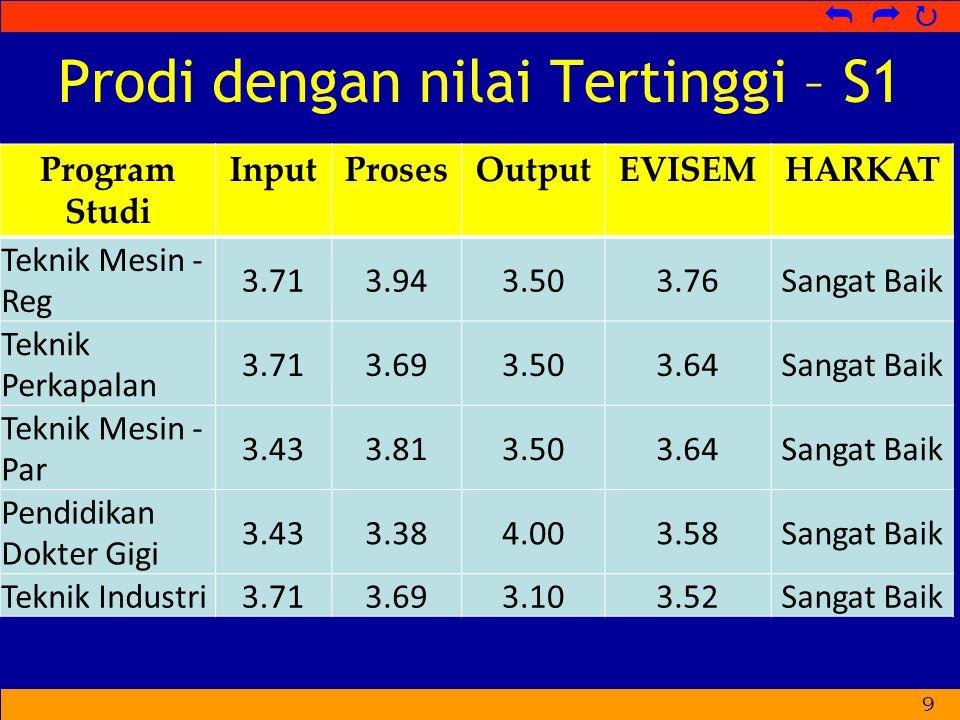   Prodi dengan nilai Tertinggi – S1 Program Studi InputProsesOutputEVISEMHARKAT Teknik Mesin - Reg 3.713.943.503.76Sangat Baik Teknik Perkapalan 3.