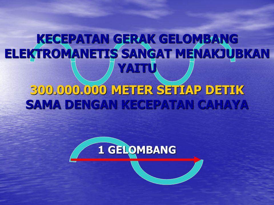 KECEPATAN GERAK GELOMBANG ELEKTROMANETIS SANGAT MENAKJUBKAN YAITU 300.000.000 METER SETIAP DETIK SAMA DENGAN KECEPATAN CAHAYA 1 GELOMBANG