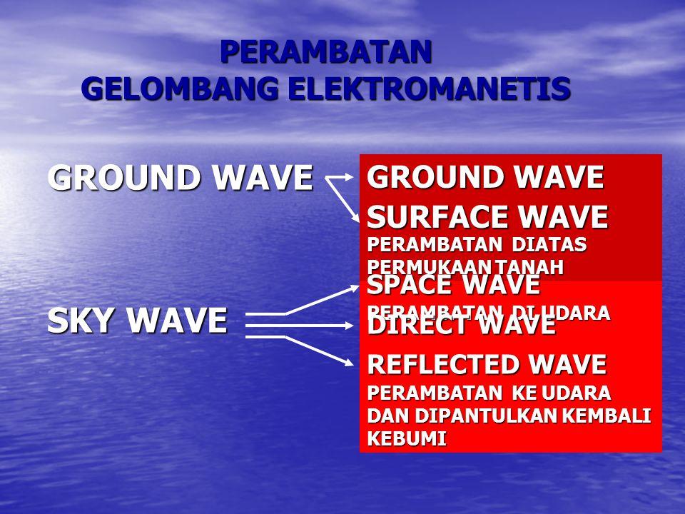 PERAMBATAN GELOMBANG ELEKTROMANETIS GROUND WAVE SURFACE WAVE SKY WAVE SPACE WAVE DIRECT WAVE REFLECTED WAVE GERAKAN PERAMBATAN GELOMBANG ELEKTROMAKNETIS SANGAT TERGANTUNG DARI FREKUENSI YANG DIGUNAKAN CONDUCTIVITY PERMUKAAN BUMI ENERGY MATAHARI YG MEMPENGARUHI KONDISI IONESPHERE PROPAGASI