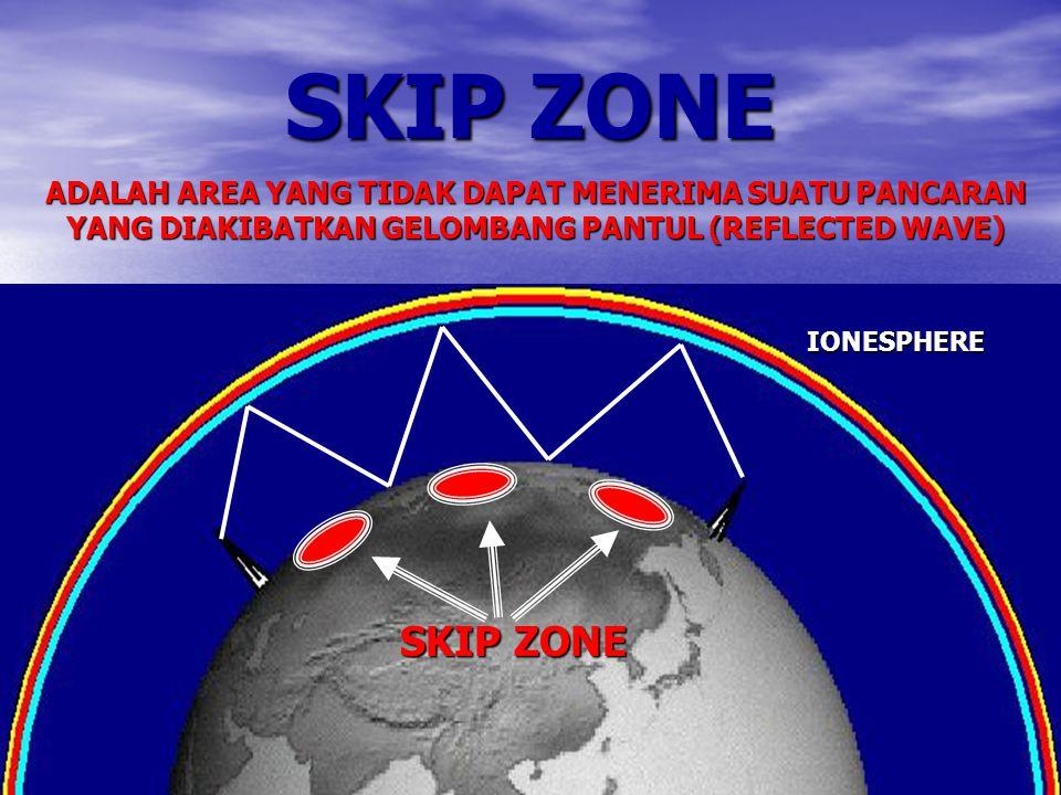 SKIP ZONE ADALAH AREA YANG TIDAK DAPAT MENERIMA SUATU PANCARAN YANG DIAKIBATKAN GELOMBANG PANTUL (REFLECTED WAVE) SKIP ZONE IONESPHERE