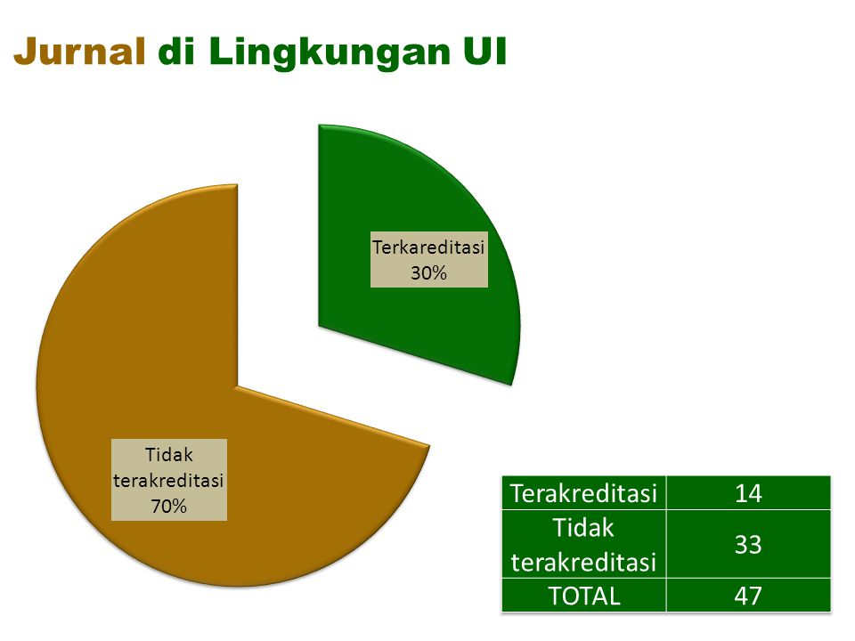 JURNAL TERAKREDITASI DI INDONESIA Data per 2011