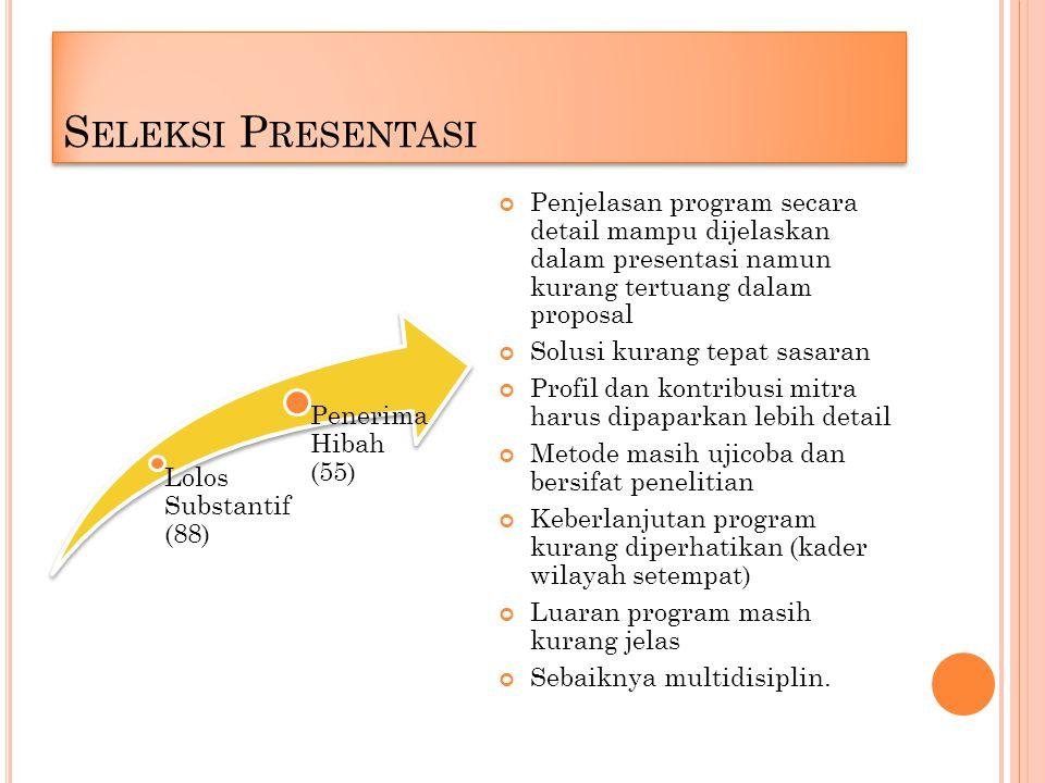 S ELEKSI P RESENTASI Lolos Substantif (88) Penerima Hibah (55) Penjelasan program secara detail mampu dijelaskan dalam presentasi namun kurang tertuang dalam proposal Solusi kurang tepat sasaran Profil dan kontribusi mitra harus dipaparkan lebih detail Metode masih ujicoba dan bersifat penelitian Keberlanjutan program kurang diperhatikan (kader wilayah setempat) Luaran program masih kurang jelas Sebaiknya multidisiplin.