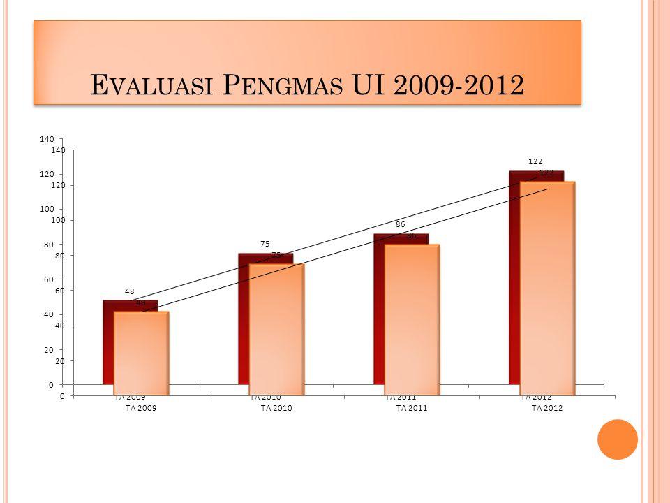 E VALUASI P ENGMAS UI 2009-2012