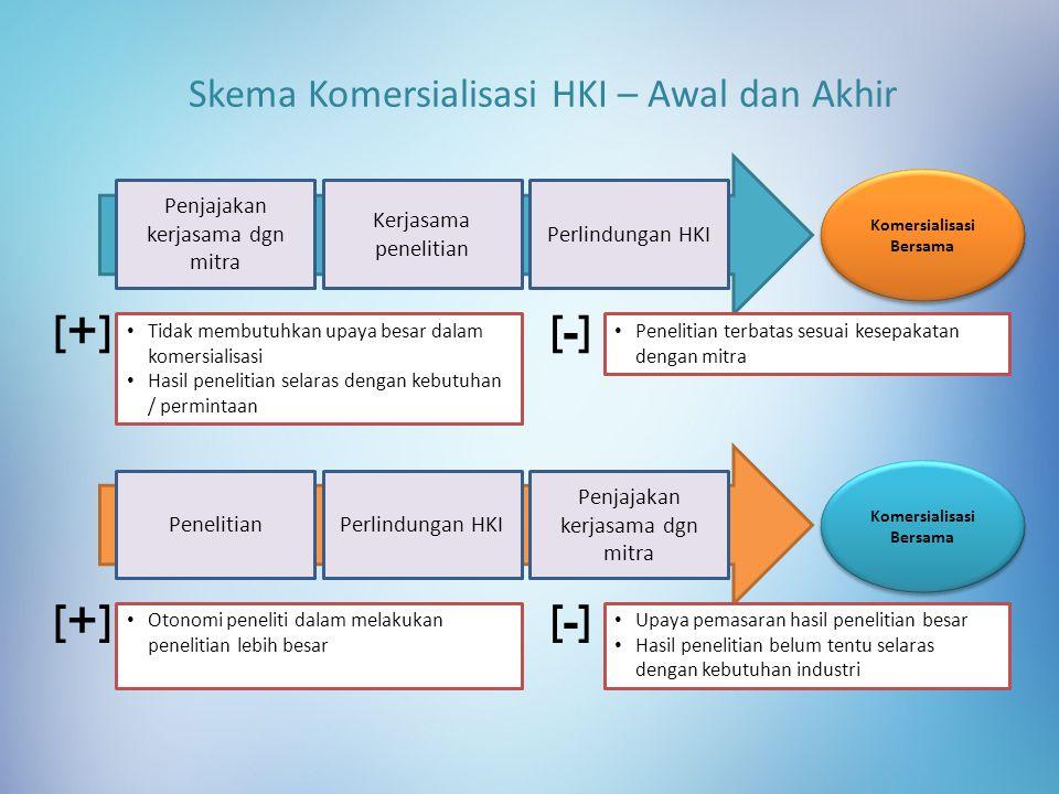 Skema Komersialisasi HKI – Awal dan Akhir Penjajakan kerjasama dgn mitra Kerjasama penelitian Perlindungan HKI Tidak membutuhkan upaya besar dalam kom