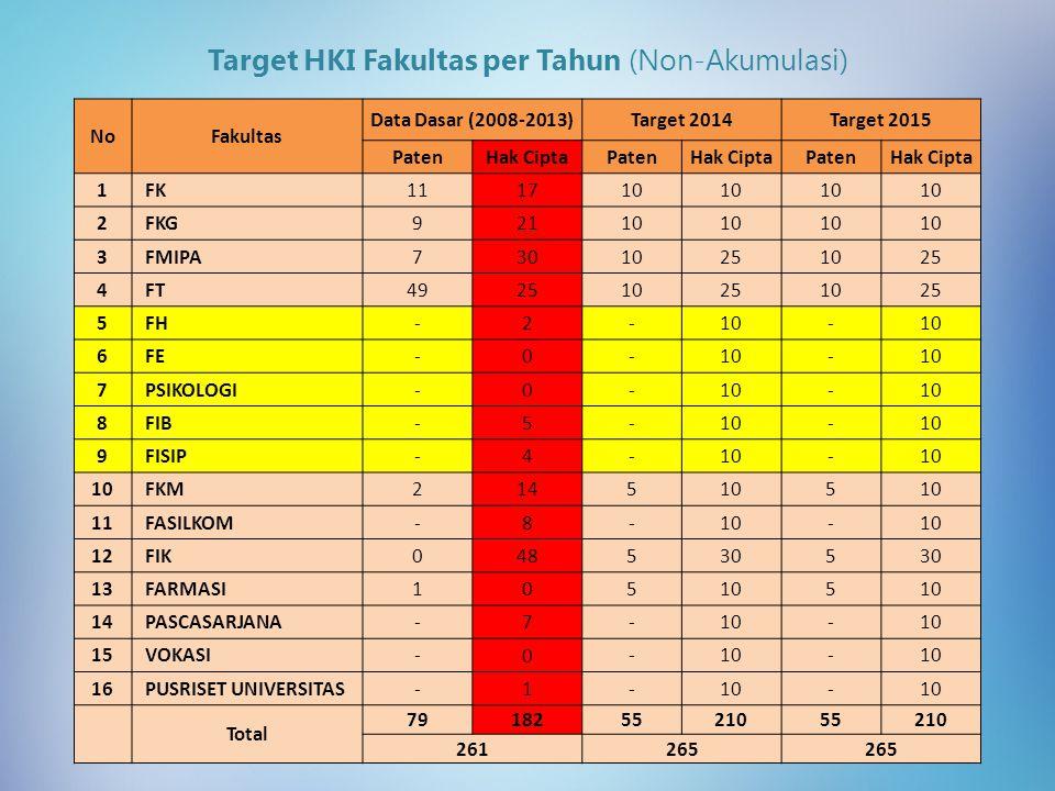 Target HKI Fakultas per Tahun (Non-Akumulasi) NoFakultas Data Dasar (2008-2013)Target 2014Target 2015 PatenHak CiptaPatenHak CiptaPatenHak Cipta 1FK11 17 10 2FKG9 21 10 3FMIPA7 30 10251025 4FT49 25 10251025 5FH- 2 -10- 6FE- 0 -10- 7PSIKOLOGI- 0 -10- 8FIB- 5 -10- 9FISIP- 4 -10- FKM2 14 5105 11FASILKOM- 8 -10- 12FIK0 48 5305 13FARMASI1 0 5105 14PASCASARJANA- 7 -10- 15VOKASI- 0 -10- 16PUSRISET UNIVERSITAS- 1 -10- Total 79 182 5521055210 261265