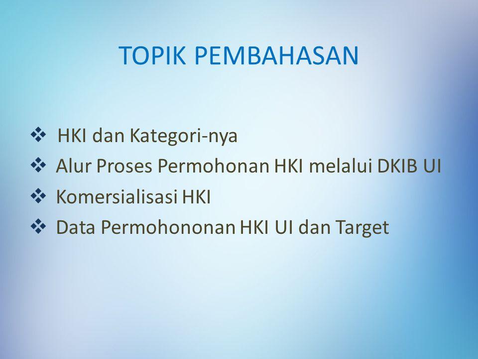 TOPIK PEMBAHASAN  HKI dan Kategori-nya  Alur Proses Permohonan HKI melalui DKIB UI  Komersialisasi HKI  Data Permohononan HKI UI dan Target