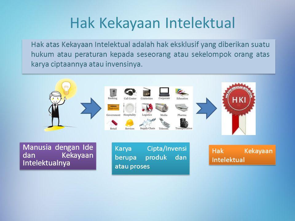Hak Kekayaan Intelektual Manusia dengan Ide dan Kekayaan Intelektualnya Karya Cipta/Invensi berupa produk dan atau proses Hak Kekayaan Intelektual Hak