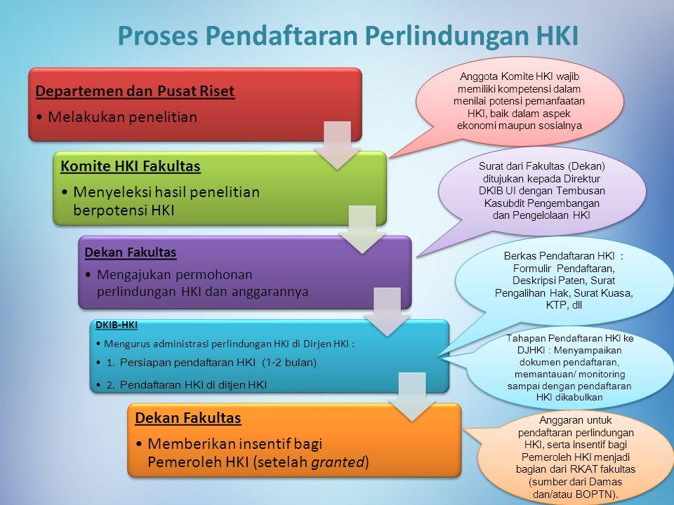 Proses Pendaftaran Perlindungan HKI Departemen dan Pusat Riset Melakukan penelitian Komite HKI Fakultas Menyeleksi hasil penelitian berpotensi HKI Dek