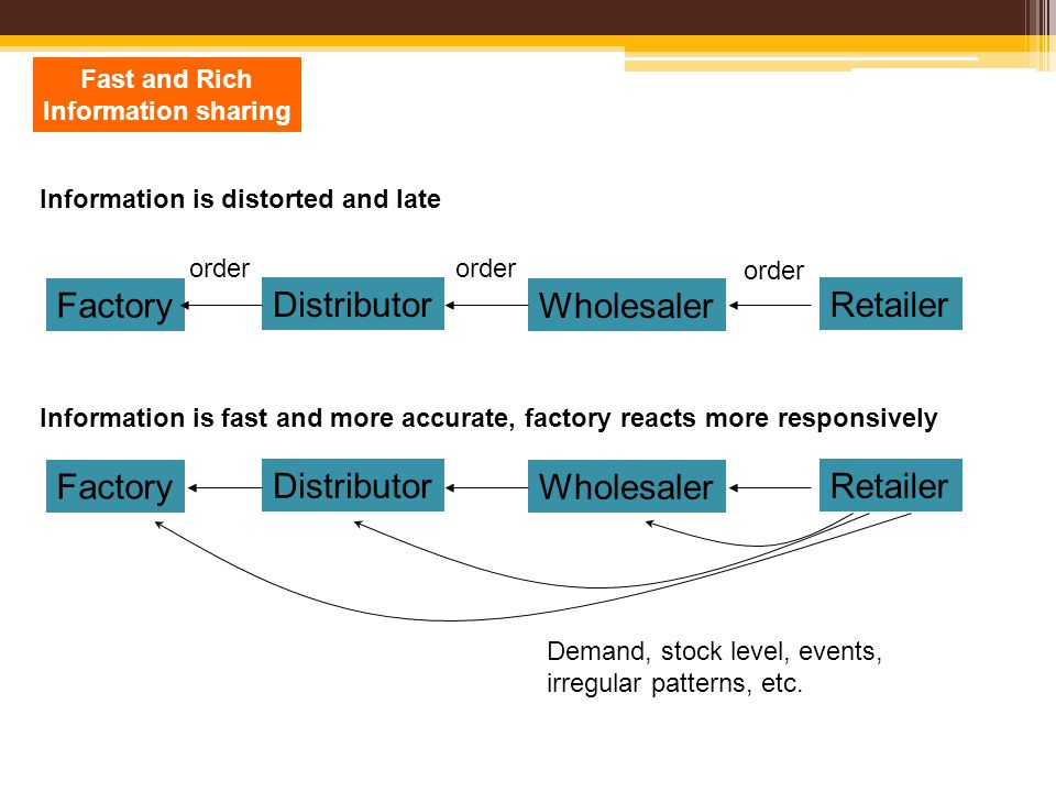 Fast and Rich Information sharing Retailer Wholesaler Factory Distributor Retailer Wholesaler Factory Distributor Demand, stock level, events, irregular patterns, etc.
