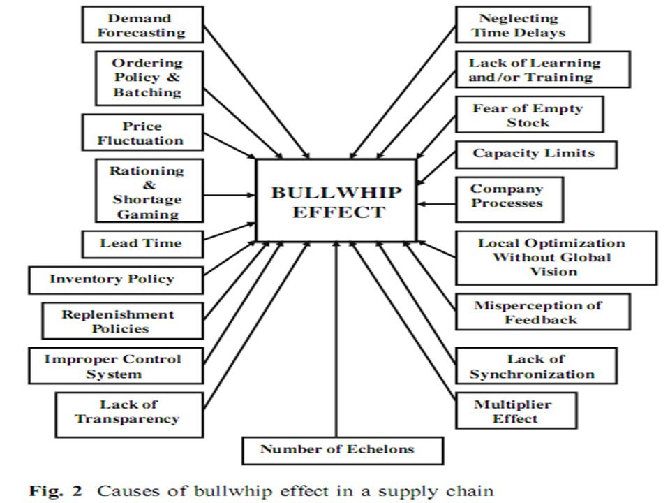 Avoiding the 'Bullwhip' effect Information sharing Channel alignment Operational efficiency