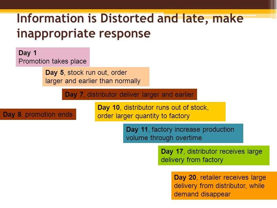 Information is Distorted and late, make inappropriate response Day 1 Promotion takes place Day 5, stock run out, order larger and earlier than normally Day 7, distributor deliver larger and earlier Day 10, distributor runs out of stock, order larger quantity to factory Day 11, factory increase production volume through overtime Day 17, distributor receives large delivery from factory Day 20, retailer receives large delivery from distributor, while demand disappear Day 8, promotion ends