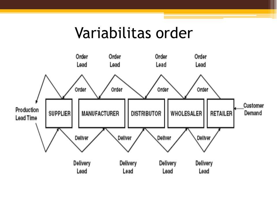 Variabilitas order