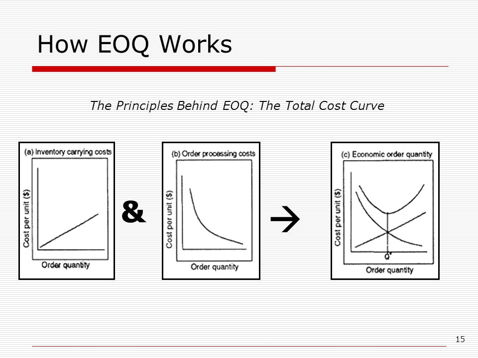 15 How EOQ Works &  The Principles Behind EOQ: The Total Cost Curve