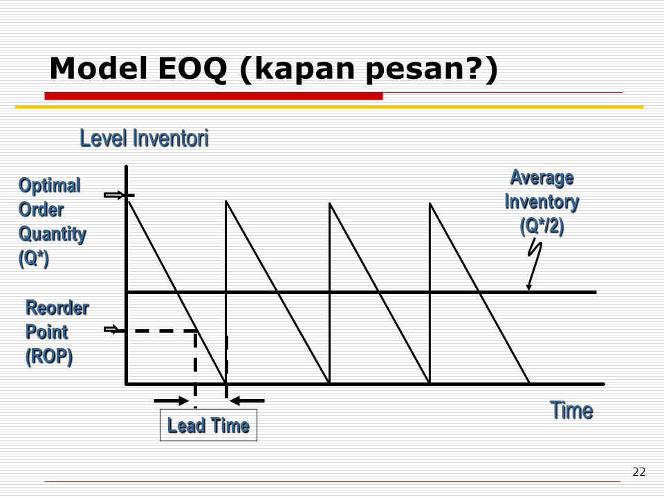 22 Model EOQ (kapan pesan?) Reorder Point (ROP) Time Level Inventori Average Inventory (Q*/2) Lead Time Optimal Order Quantity (Q*)