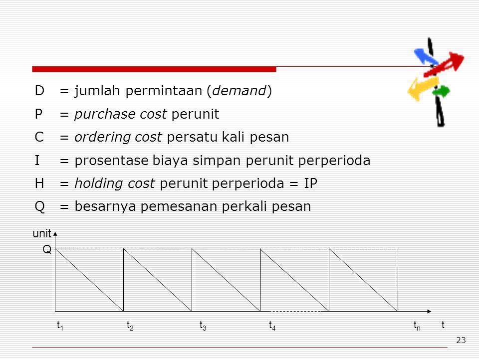 23 D = jumlah permintaan (demand) P = purchase cost perunit C = ordering cost persatu kali pesan I = prosentase biaya simpan perunit perperioda H = ho