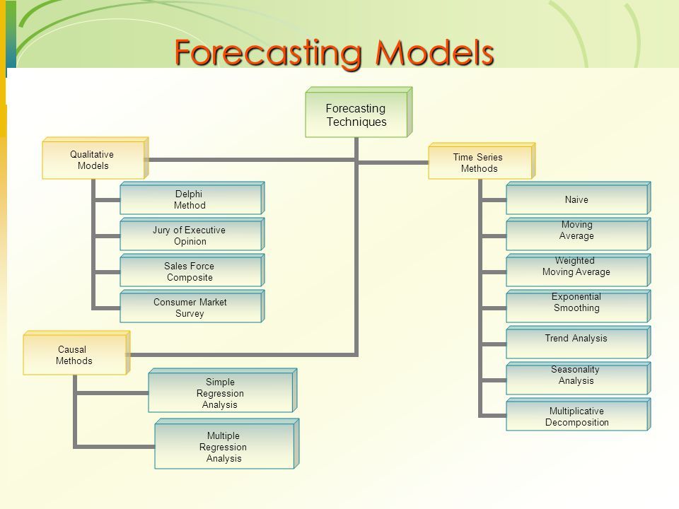 Forecasting Models Forecasting Techniques Qualitative Models Delphi Method Jury of Executive Opinion Sales Force Composite Consumer Market Survey Time