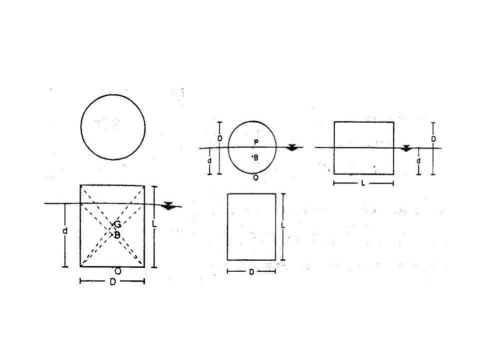 Penyelesaian a.Silinder mengapung dengan sumbunya vertikal  b = 1000S kgf/m 3  a = 2000S kgf/m 3 Berat benda FG F G =  /4 D 2 Lx1000S Gaya apung FB F B =  /4 D 2 Lx2000S Dalam keadaan mengapung FG=FB, Sehingga :  /4 D 2 Lx1000S =  /4 D 2 Lx2000S d = S/2S = 0,5L