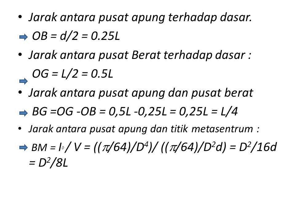Jarak antara pusat apung terhadap dasar. OB = d/2 = 0.25L Jarak antara pusat Berat terhadap dasar : OG = L/2 = 0.5L Jarak antara pusat apung dan pusat