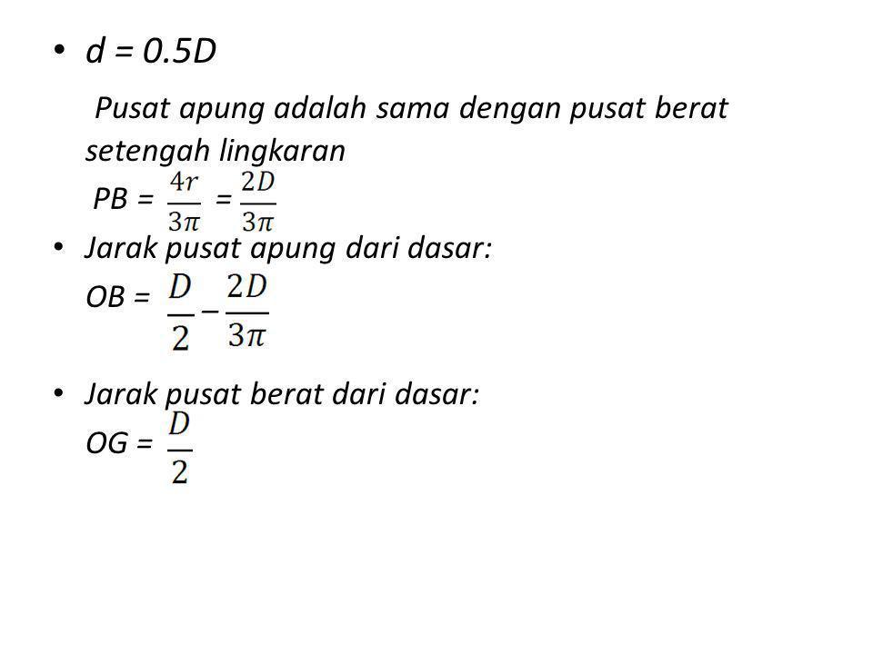 d = 0.5D Pusat apung adalah sama dengan pusat berat setengah lingkaran PB = = Jarak pusat apung dari dasar: OB = _ Jarak pusat berat dari dasar: OG =