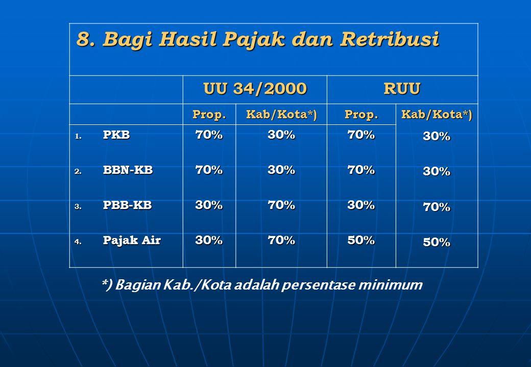 8. Bagi Hasil Pajak dan Retribusi UU 34/2000 RUU Prop.Kab/Kota*)Prop.Kab/Kota*)30%30%70%50% 1. PKB 2. BBN-KB 3. PBB-KB 4. Pajak Air 70%70%30%30%30%30%
