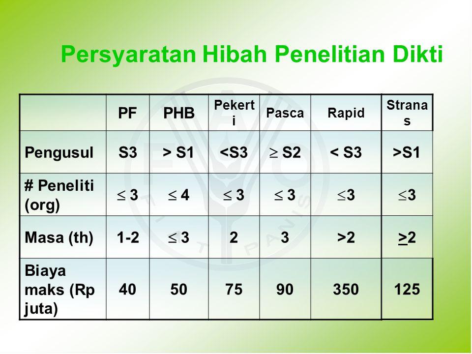 PFPHB Pekert i PascaRapid PengusulS3> S1<S3  S2 < S3 # Peneliti (org)  3  4  3 33 Masa (th)1-2  3 23>2 Biaya maks (Rp juta) 40507590350 Persyar