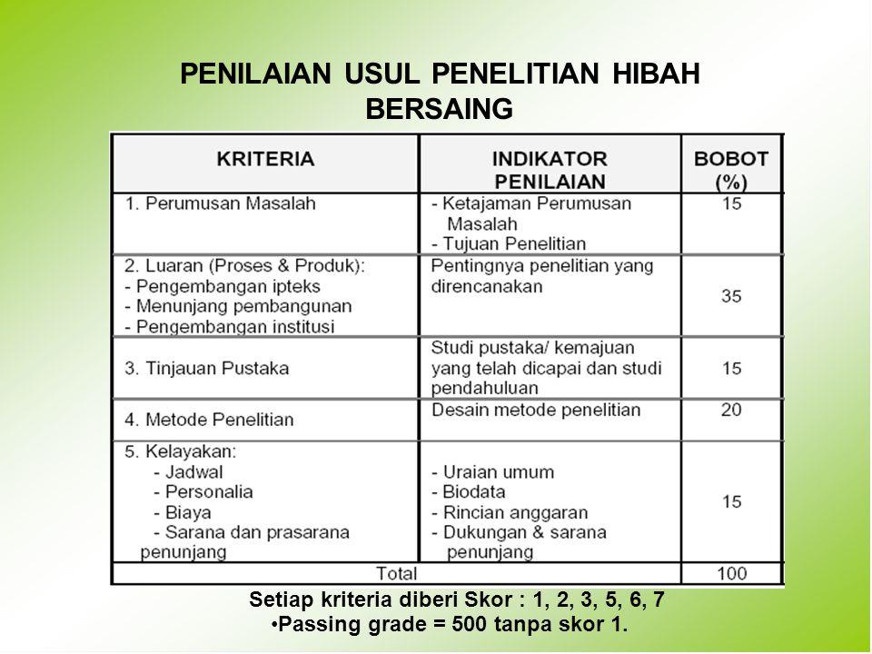 PENILAIAN USUL PENELITIAN HIBAH BERSAING Setiap kriteria diberi Skor : 1, 2, 3, 5, 6, 7 Passing grade = 500 tanpa skor 1.