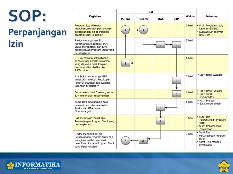 PS Informatika telah teraudit secara akademis dan mendapatkan sertifikat Audit Internal Mutu Akademik (AIMA) Siklus IV - Tahun 2012 Persiapan Akreditasi PS