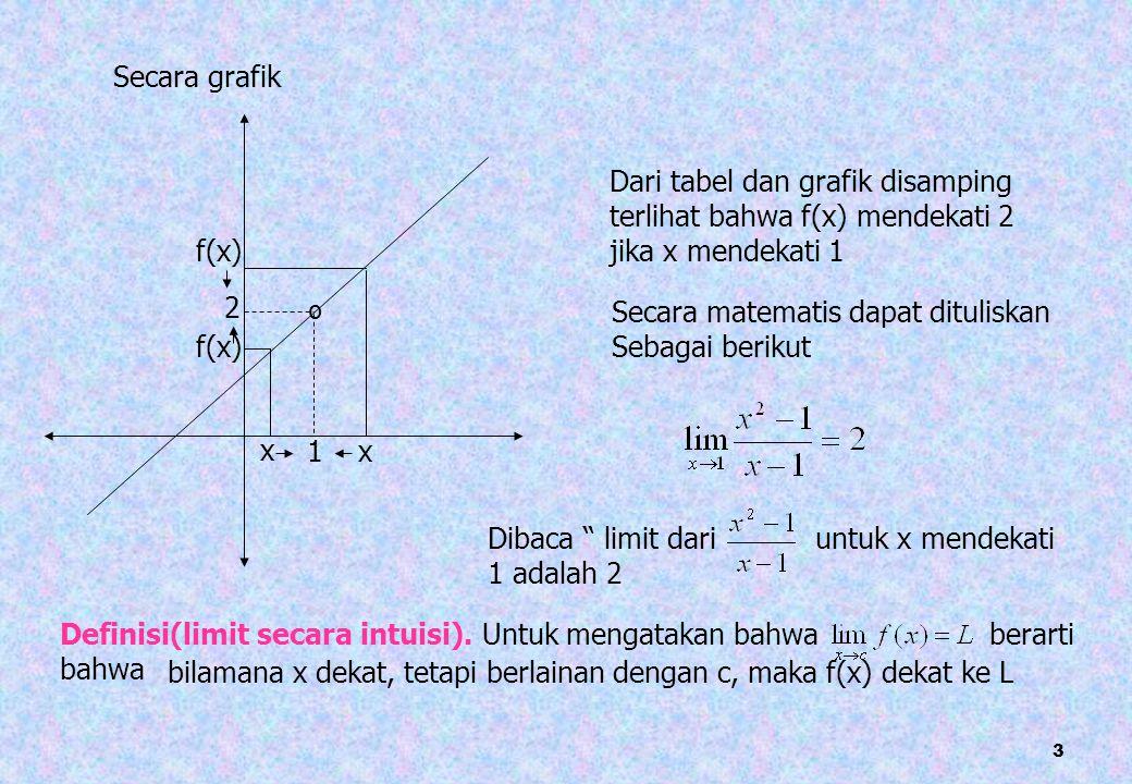 4 Contoh 1.2. 3. 4. Ambil nilai x yang mendekati 0, seperti pada tabel berikut x 100 1 0 0 0 .