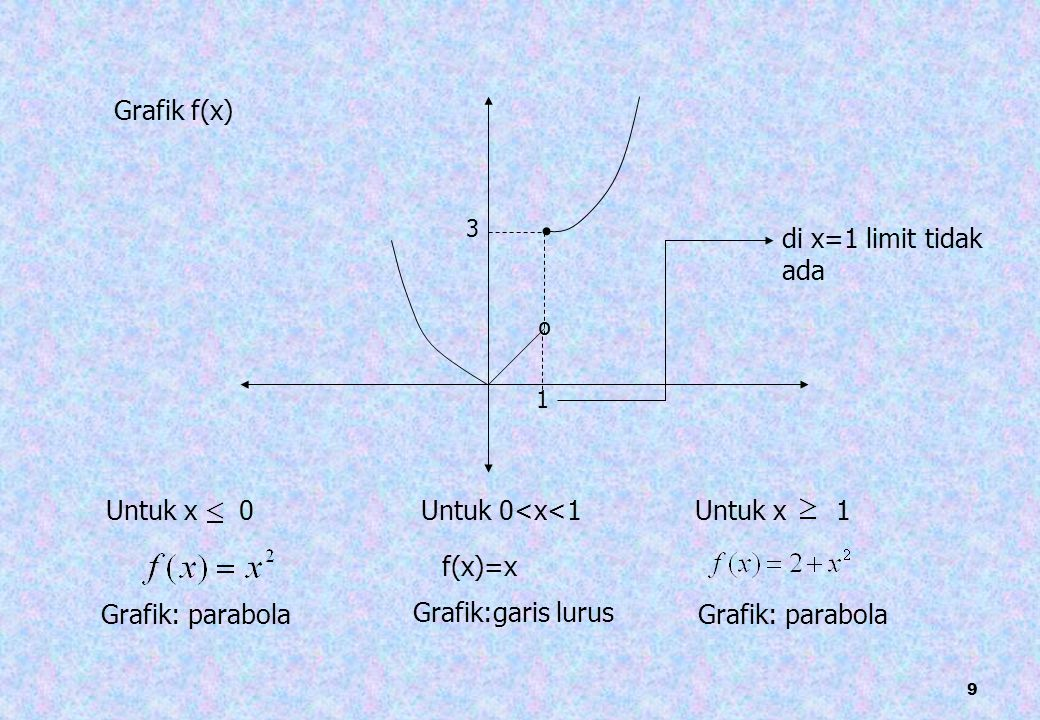 9 Untuk x 0 Grafik: parabola Untuk 0<x<1 f(x)=x Grafik:garis lurus Untuk x 1 Grafik: parabola 1 3 º di x=1 limit tidak ada Grafik f(x)
