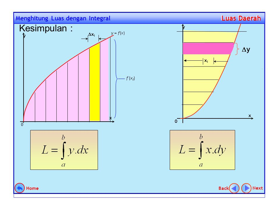 Metode Cincin Volume Benda Putar Volume Benda Putar y x 4 y y = 2x 2 x xx x r=x 2 R=2x  V   (R 2 – r 2 ) h  V   [ (2x) 2 – (x 2 ) 2 ]  x  V   (4x 2 – x 4 )  x V    (4x 2 – x 4 )  x V = lim   (4x 2 – x 4 )  x Next Back Home